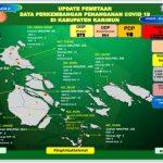 Ini Data dan Laporan Covid-19 Terbaru di Kabupaten Karimun